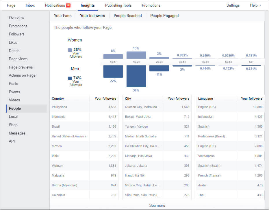 Targeted Facebook advertising campaigns