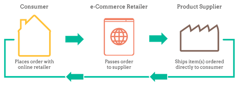 Illustration of what dropshipping is