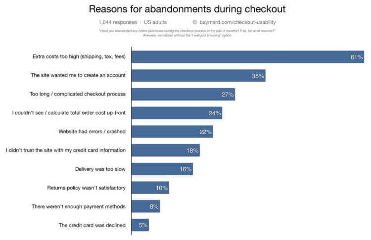 abandoned cart reasons