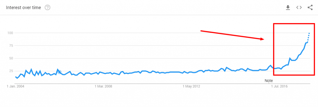 dropshipping Google Trends