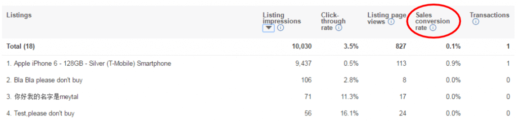 seller hub sales conversion rates