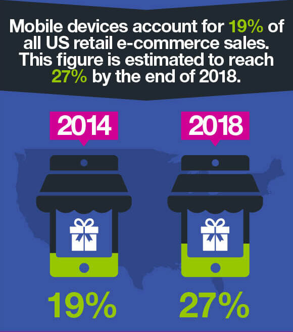 mobile commerce adoption rate