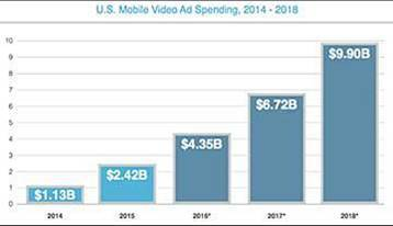 mobile video advertising stats