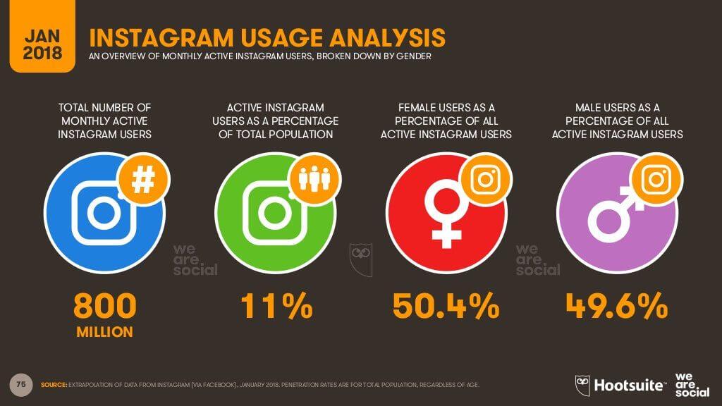 instagram users worldwide