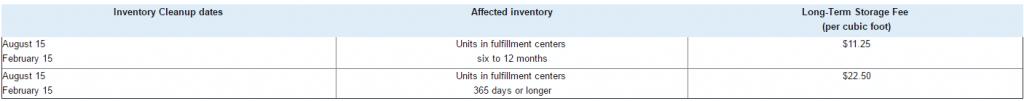 fba Long term Storage Fees