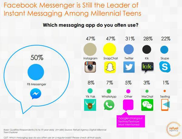 millennials social channels