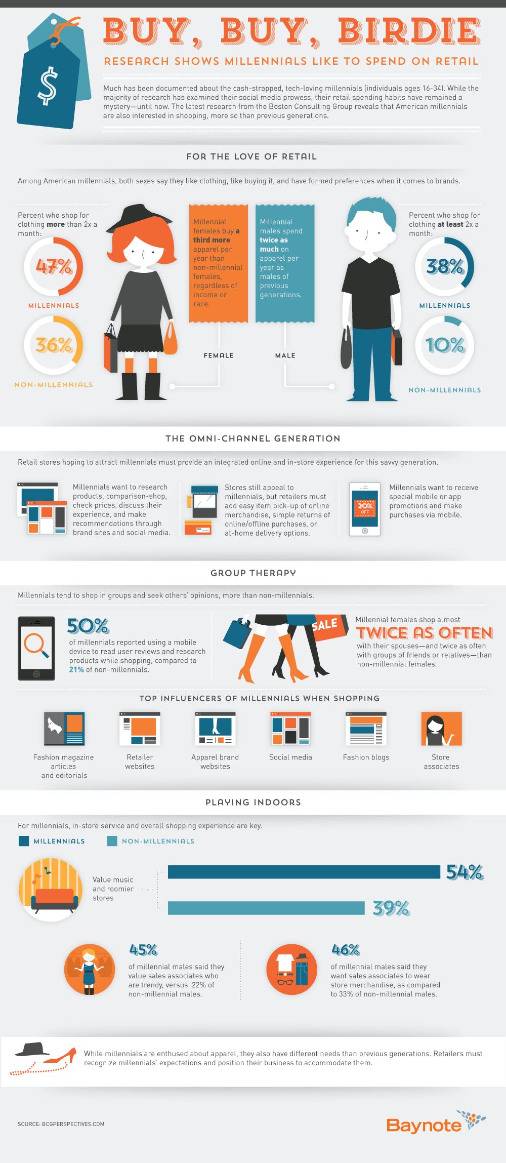 millennials spend on retail