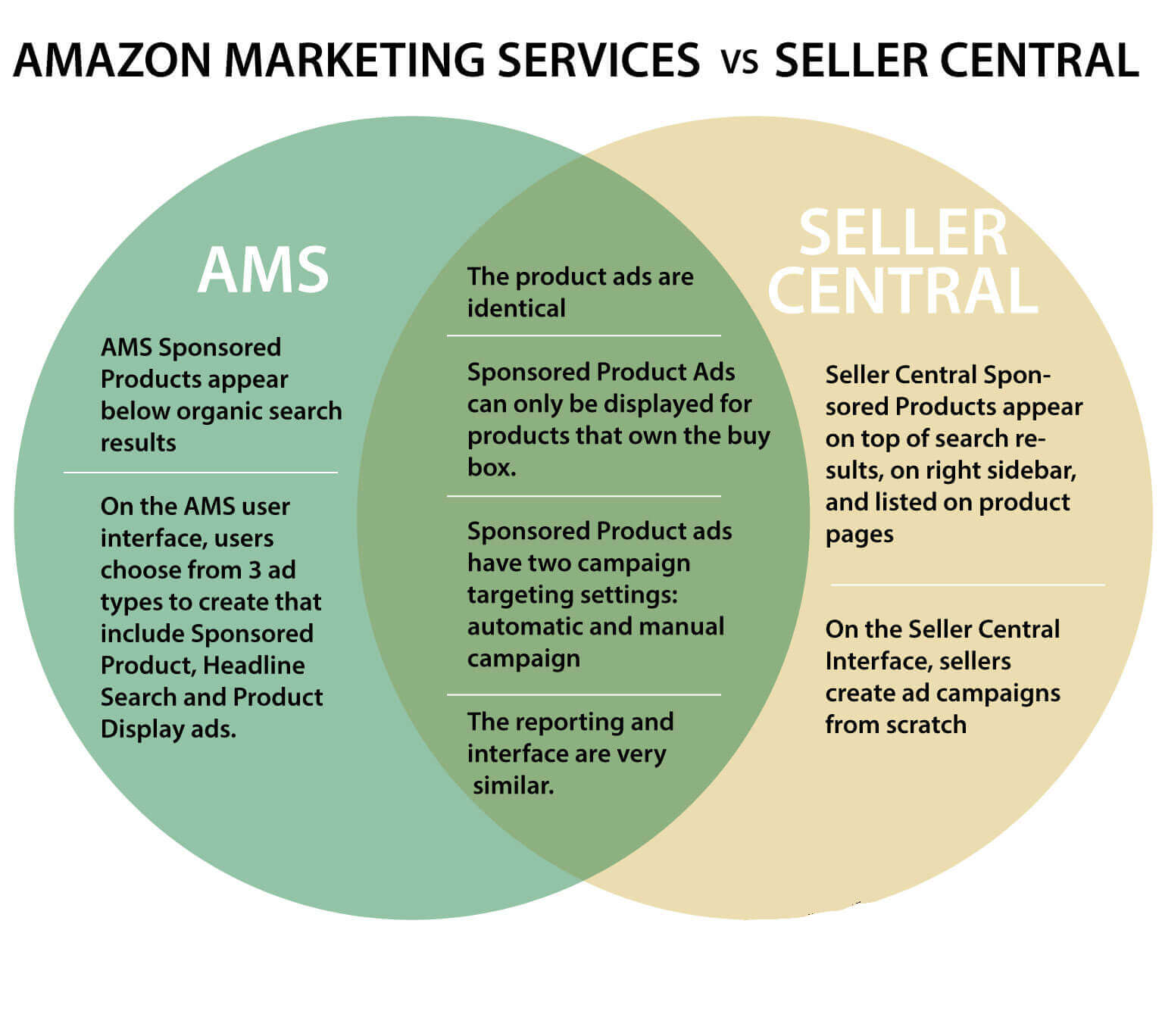 amazon marketing services vs seller central