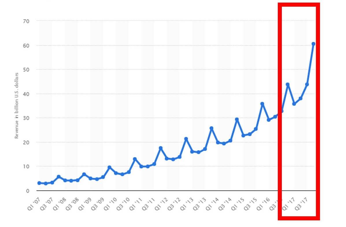 amazon net revenue