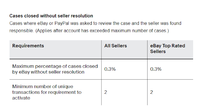 ebay top rated seller resolution
