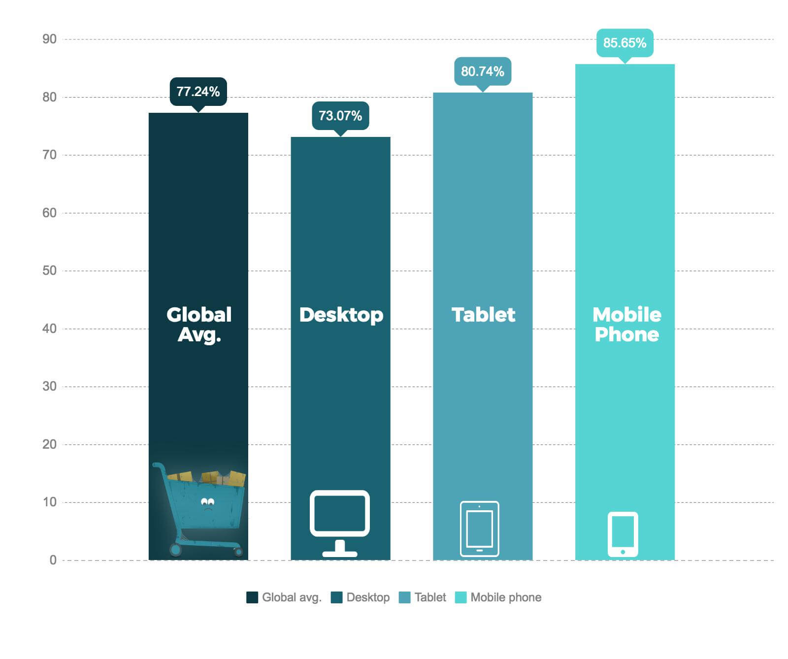 ecommerce mistakes Mobile cart abandonment