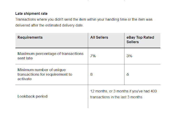 top rated seller late shipment rate