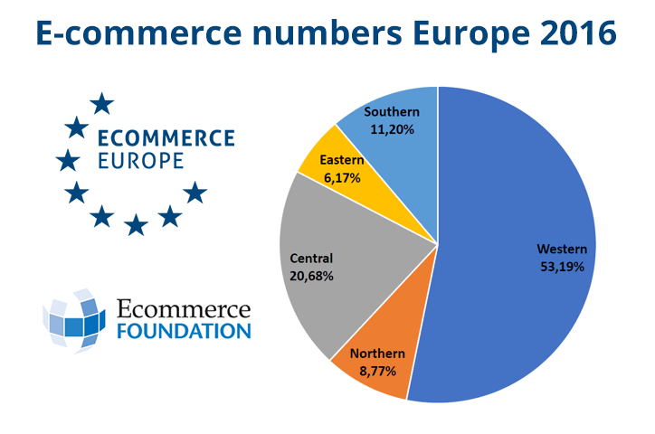 europe ecommerce marketplaces
