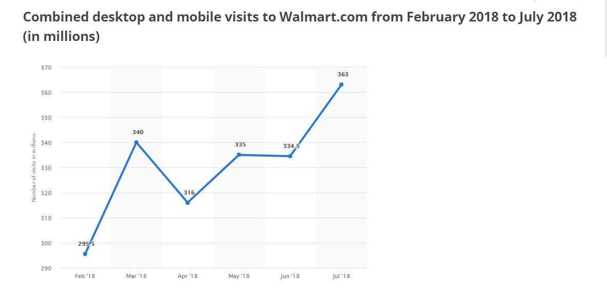 walmart visitors growth