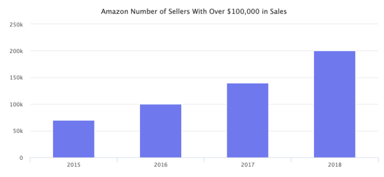 amazon sellers with 100000 sales