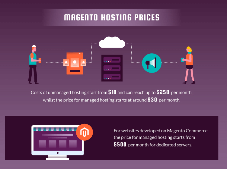 magento hosting prices