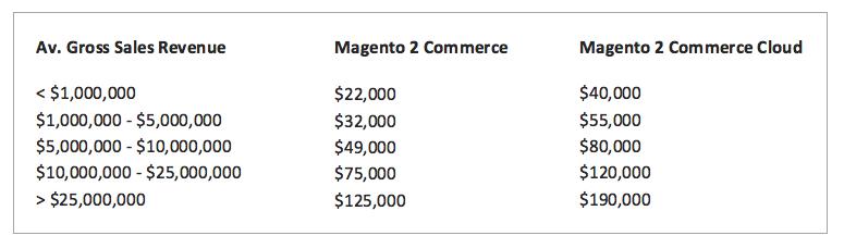 magento pricing plans