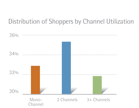 shoppers online behavior