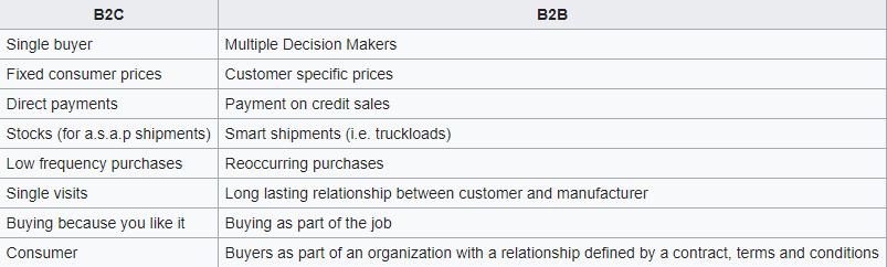 b2b ecommerce vs b2c ecommerce